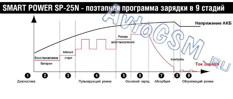 Беркут Smart Power SP-25N
