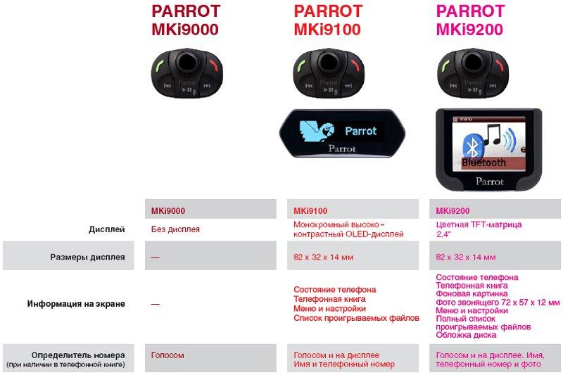 связи Parrot серии MKi