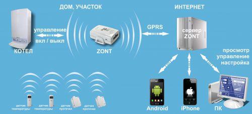 инструкция Zont H-1 - фото 3